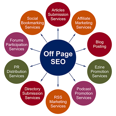 Off page SEO Factor